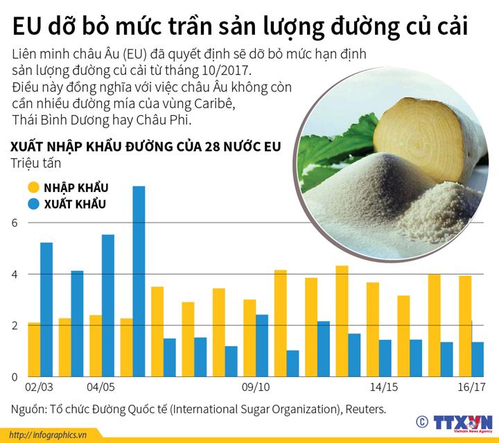 EU dỡ bỏ mức trần sản lượng đường củ cải