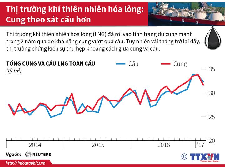 Thị trường khí thiên nhiên hóa lỏng: Cung theo sát cầu hơn