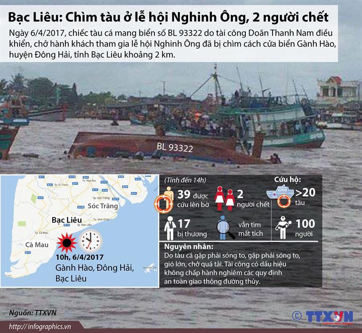 Bạc Liêu: Chìm tàu ở lễ hội Nghinh Ông, 2 người chết