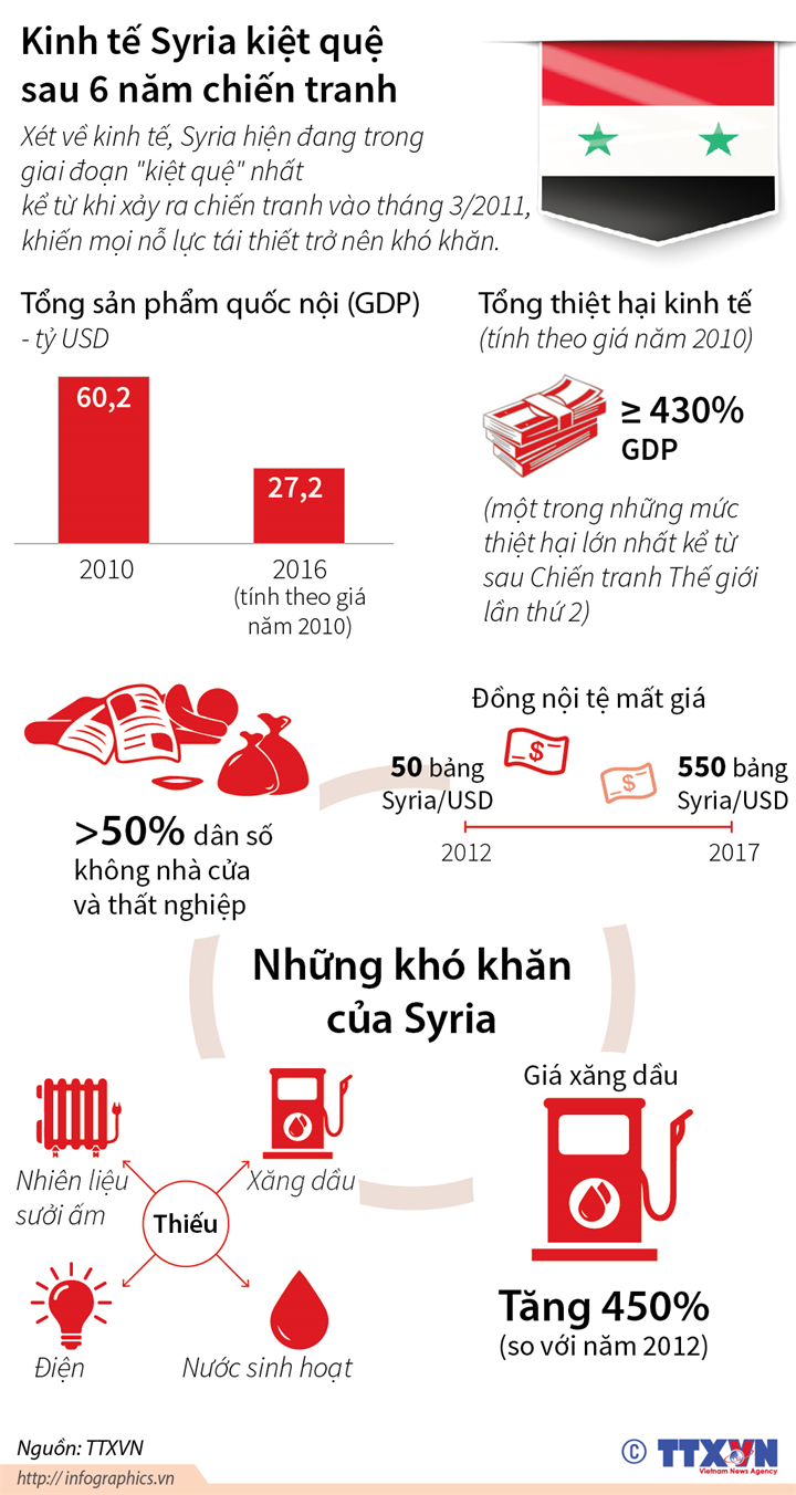 Kinh tế Syria kiệt quệ sau 6 năm chiến tranh