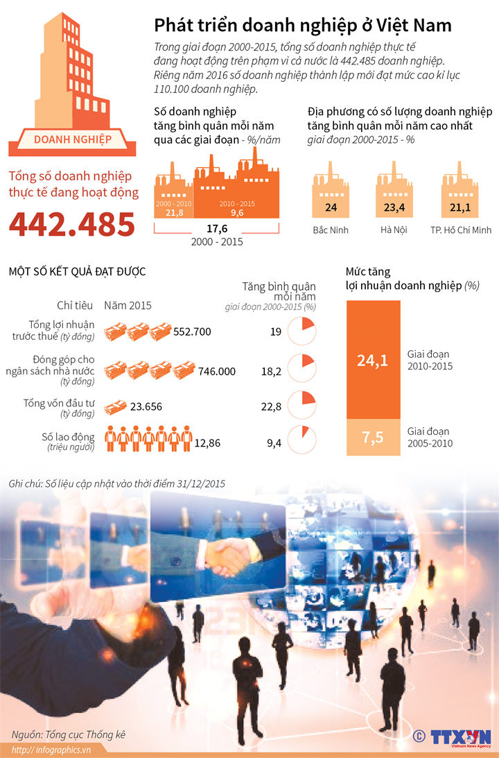 Phát triển doanh nghiệp ở Việt Nam