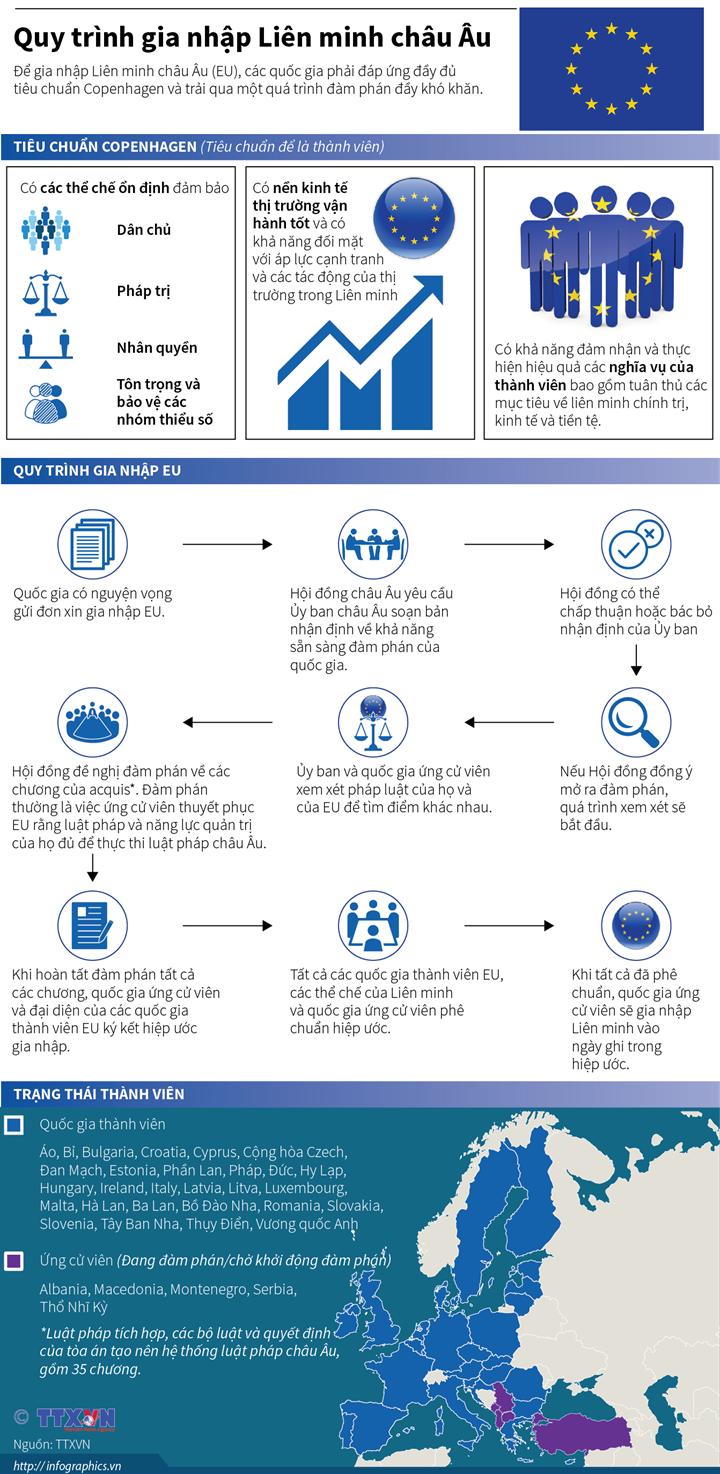 Quy trình gia nhập Liên minh châu Âu