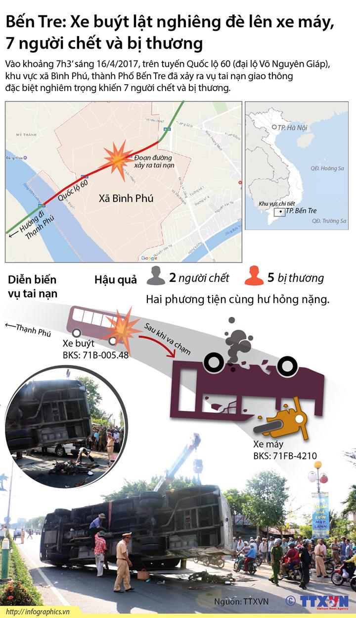 Bến Tre: Xe buýt lật nghiêng đè lên xe máy, 7 người chết và bị thương