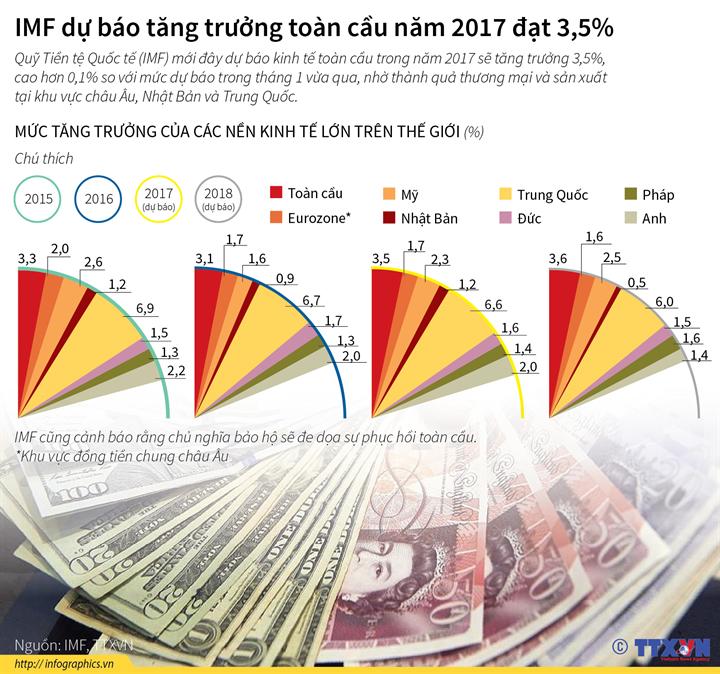 IMF dự báo tăng trưởng toàn cầu năm 2017 đạt 3,5%