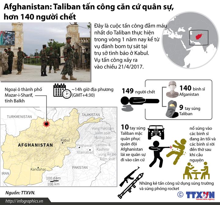 Afghanistan: Taliban tấn công căn cứ quân sự, hơn 140 người chết