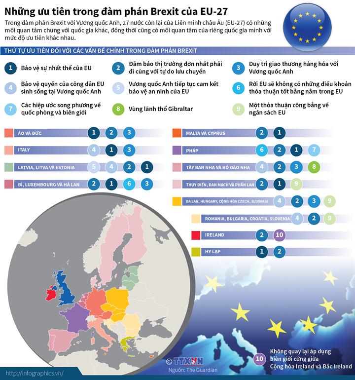 Những ưu tiên trong đàm phán Brexit của EU-27