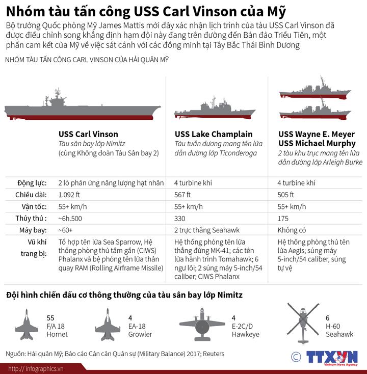Nhóm tàu tấn công USS Carl Vinson của Mỹ