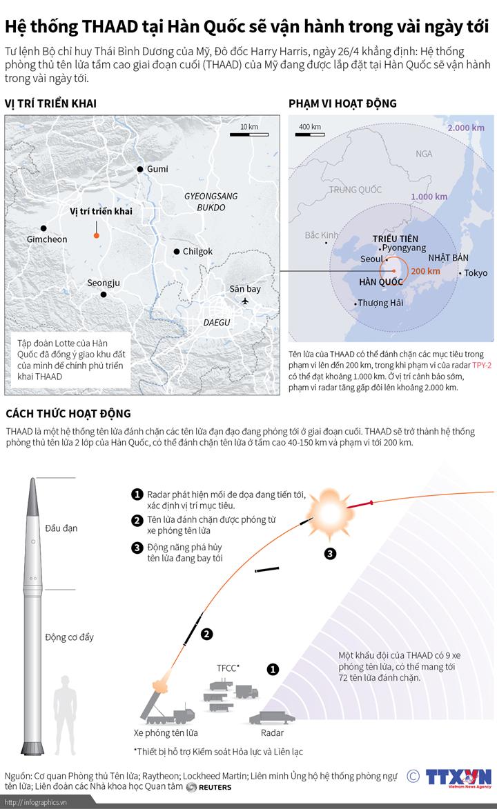 Hệ thống THAAD tại Hàn Quốc sẽ vận hành trong vài ngày tới