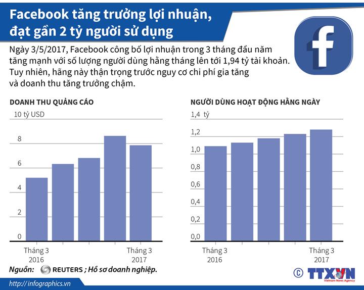 Facebook tăng trưởng lợi nhuận, đạt gần 2 tỷ người sử dụng