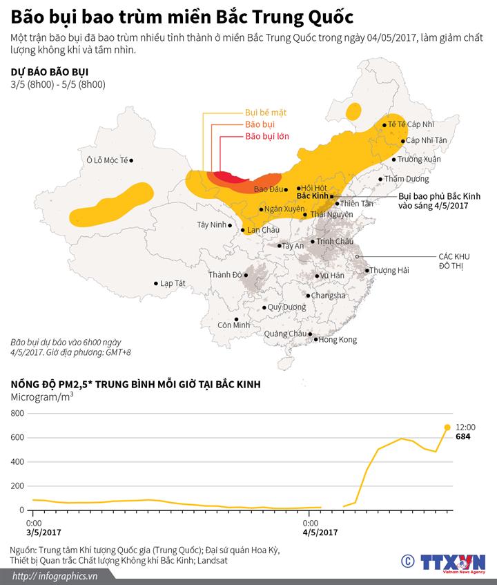 Bão bụi bao trùm miền Bắc Trung Quốc
