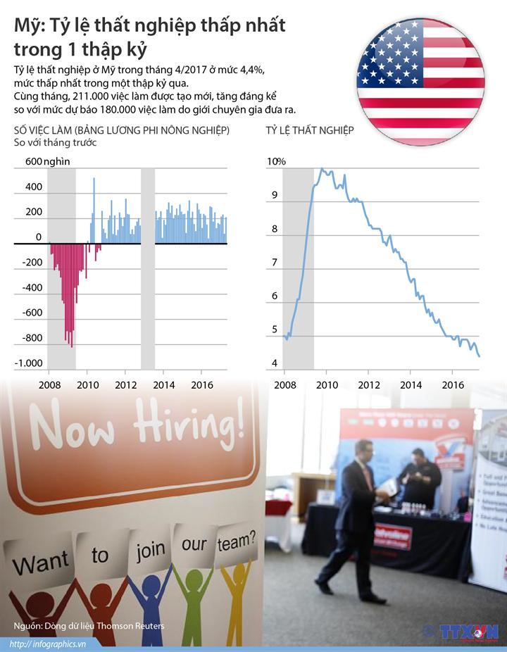 Mỹ: Tỷ lệ thất nghiệp thấp nhất trong 1 thập kỷ