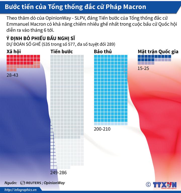 Bước tiến của Tổng thống đắc cử Pháp Macron