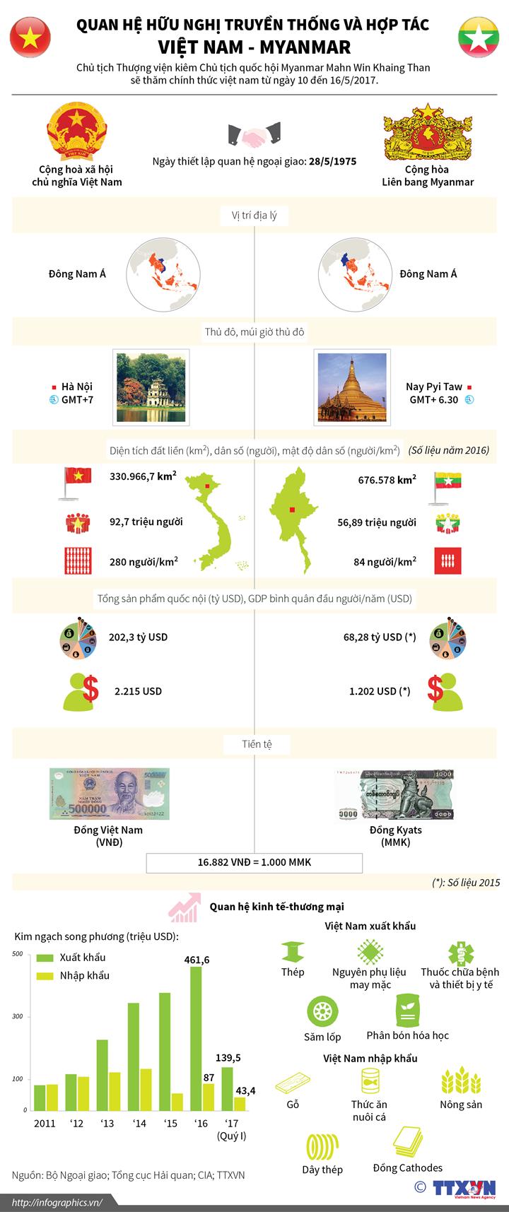 Quan hệ hữu nghị truyền thống và hợp tác  Việt Nam - Myanmar
