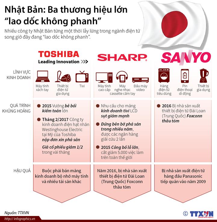 """Nhật Bản: Ba thương hiệu lớn """"lao dốc không phanh"""""""