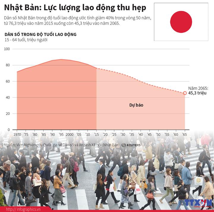 Lực lượng lao động Nhật Bản thu hẹp
