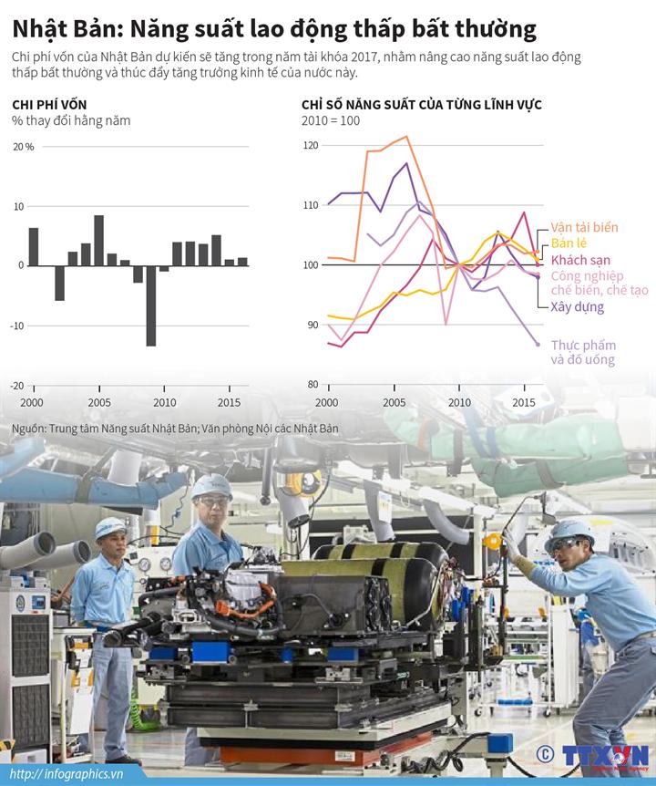 Nhật Bản: Năng suất lao động thấp bất thường