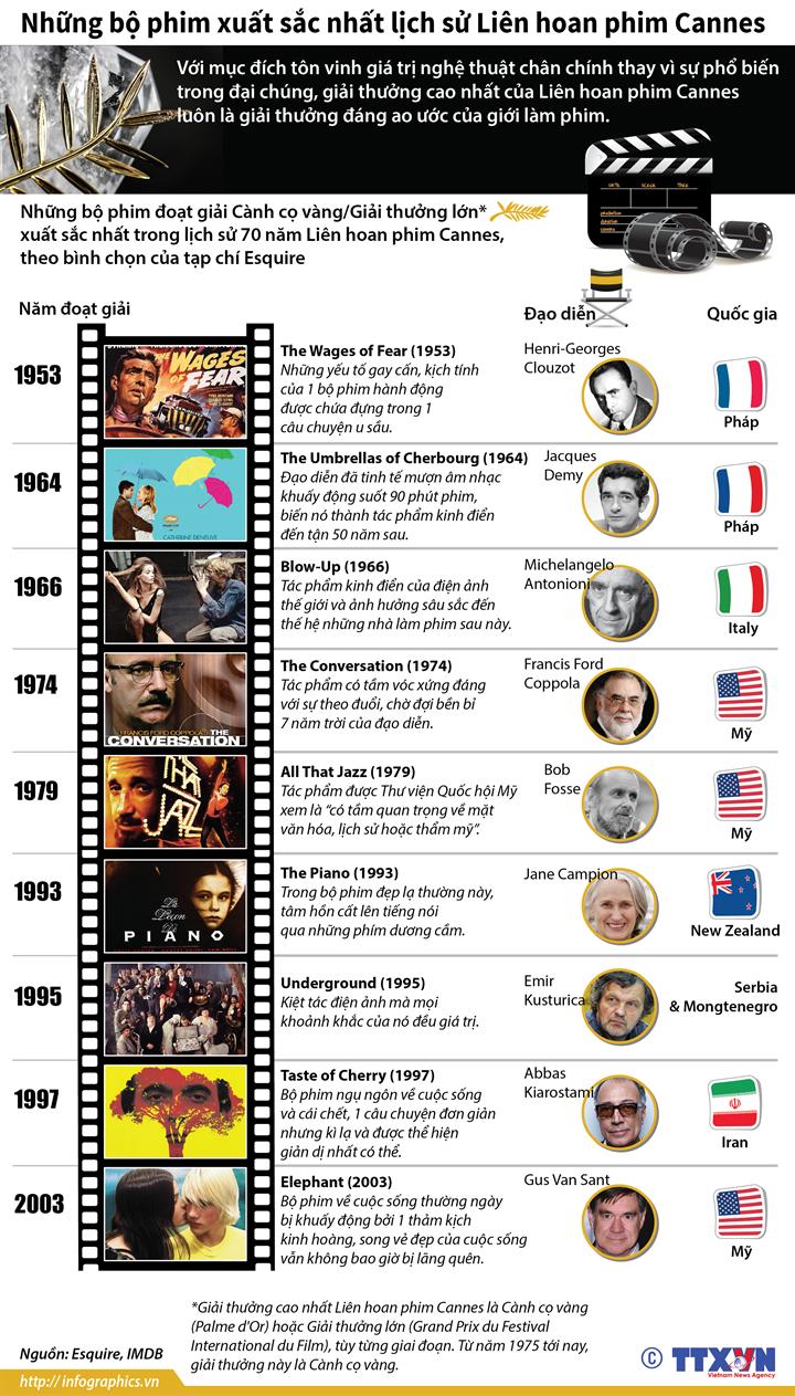 Những bộ phim xuất sắc nhất lịch sử Liên hoan phim Cannes