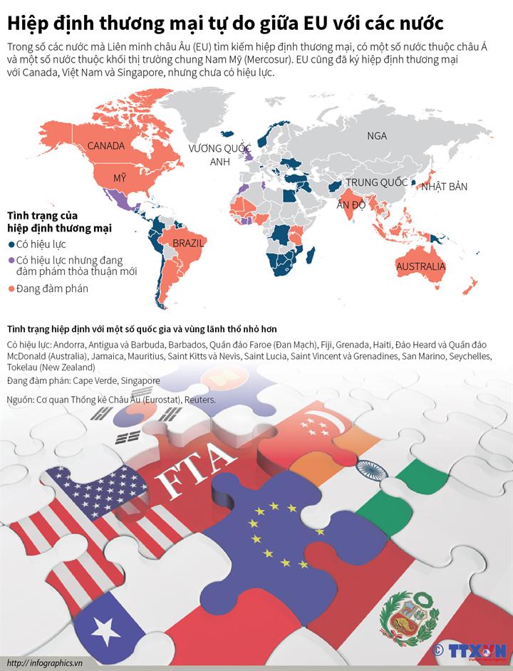 Hiệp định thương mại tự do giữa EU với các nước