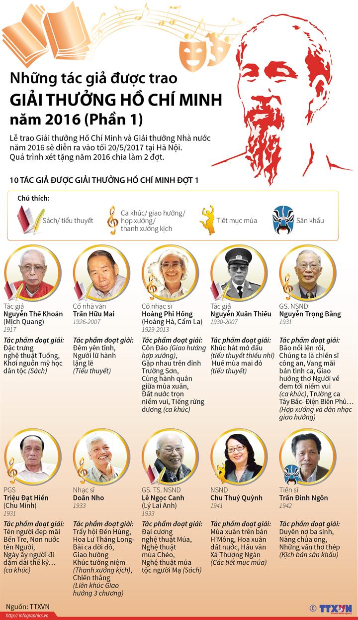 Những tác giả được trao Giải thưởng Hồ Chí Minh năm 2016 (Phần 1)