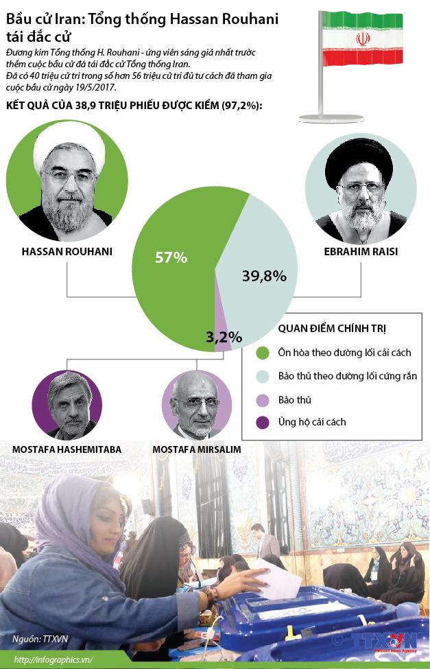 Bầu cử Iran: Tổng thống Hassan Rouhani tái đắc cử