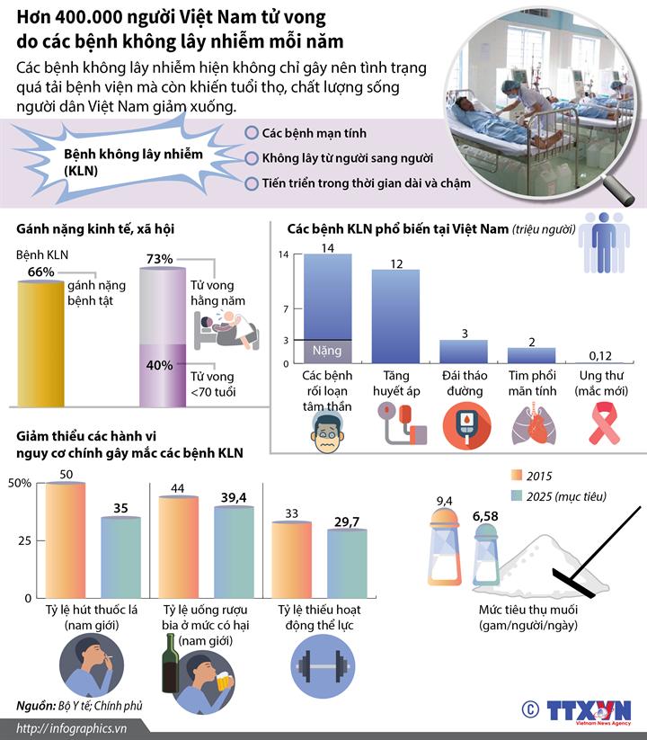 Hơn 400.000 người Việt Nam tử vong do các bệnh không lây nhiễm mỗi năm