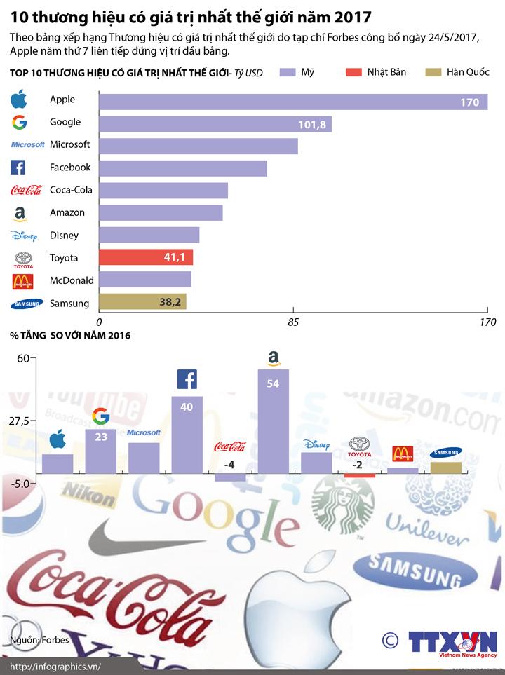 10 thương hiệu có giá trị nhất thế giới năm 2017