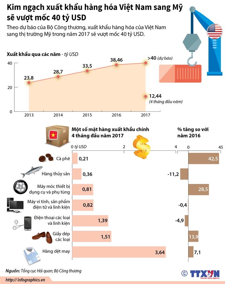 Kim ngạch xuất khẩu hàng hóa Việt Nam sang Mỹ sẽ vượt mốc 40 tỷ USD