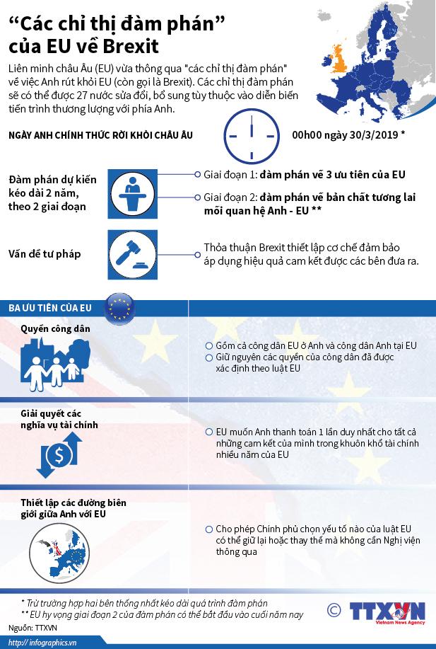 """""""Các chỉ thị đàm phán"""" của EU về Brexit"""