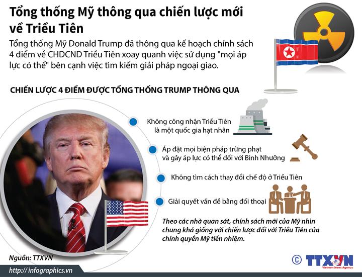Tổng thống Mỹ thông qua chiến lược mới về Triều Tiên
