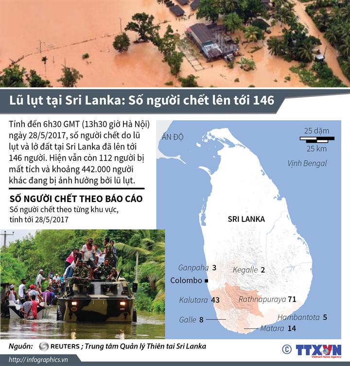 Lũ lụt tại Sri Lanka: Số người chết lên tới 146