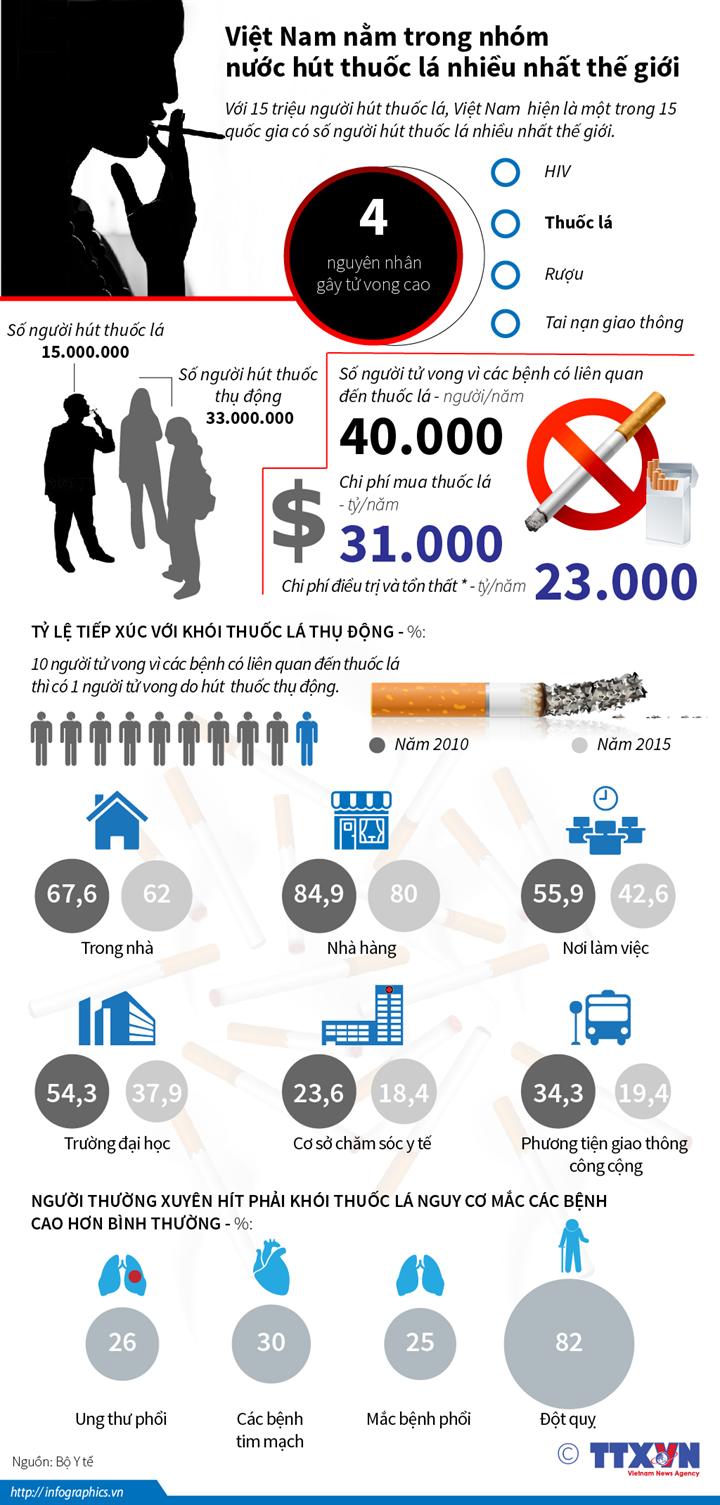 4 nguyên nhân gây tử vong cao: HIV, thuốc lá, rượu, tai nạn giao thông.