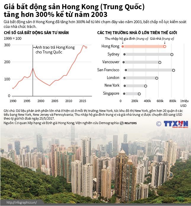 Giá bất động sản Hong Kong (Trung Quốc) tăng hơn 300% kể từ năm 2003