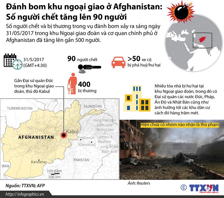 Đánh bom khu ngoại giao ở Afghanistan:  Số người chết tăng lên 90 người