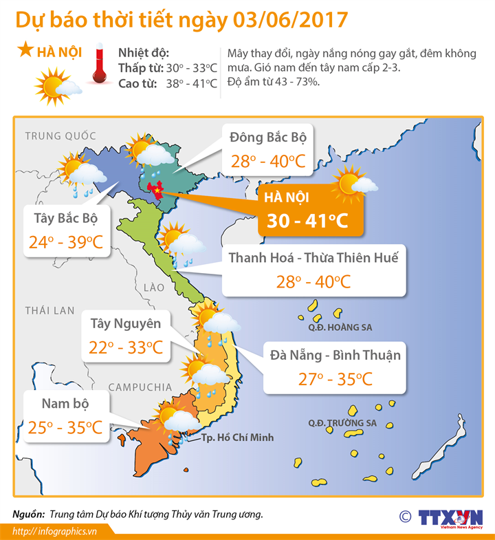 Dự báo thời tiết ngày 3/6: Cuối tuần nắng nóng kỷ lục