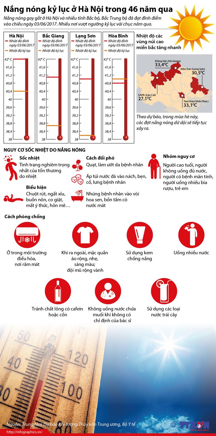 Nắng nóng kỷ lục ở Hà Nội trong 46 năm qua