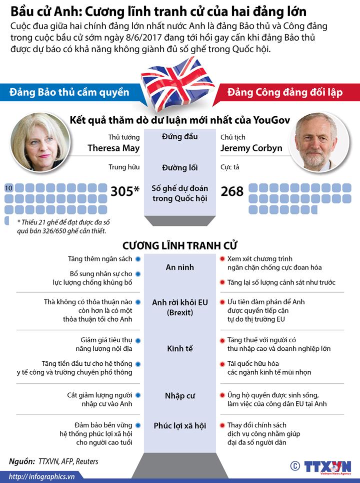 Bầu cử Anh: Cương lĩnh tranh cử của hai đảng lớn