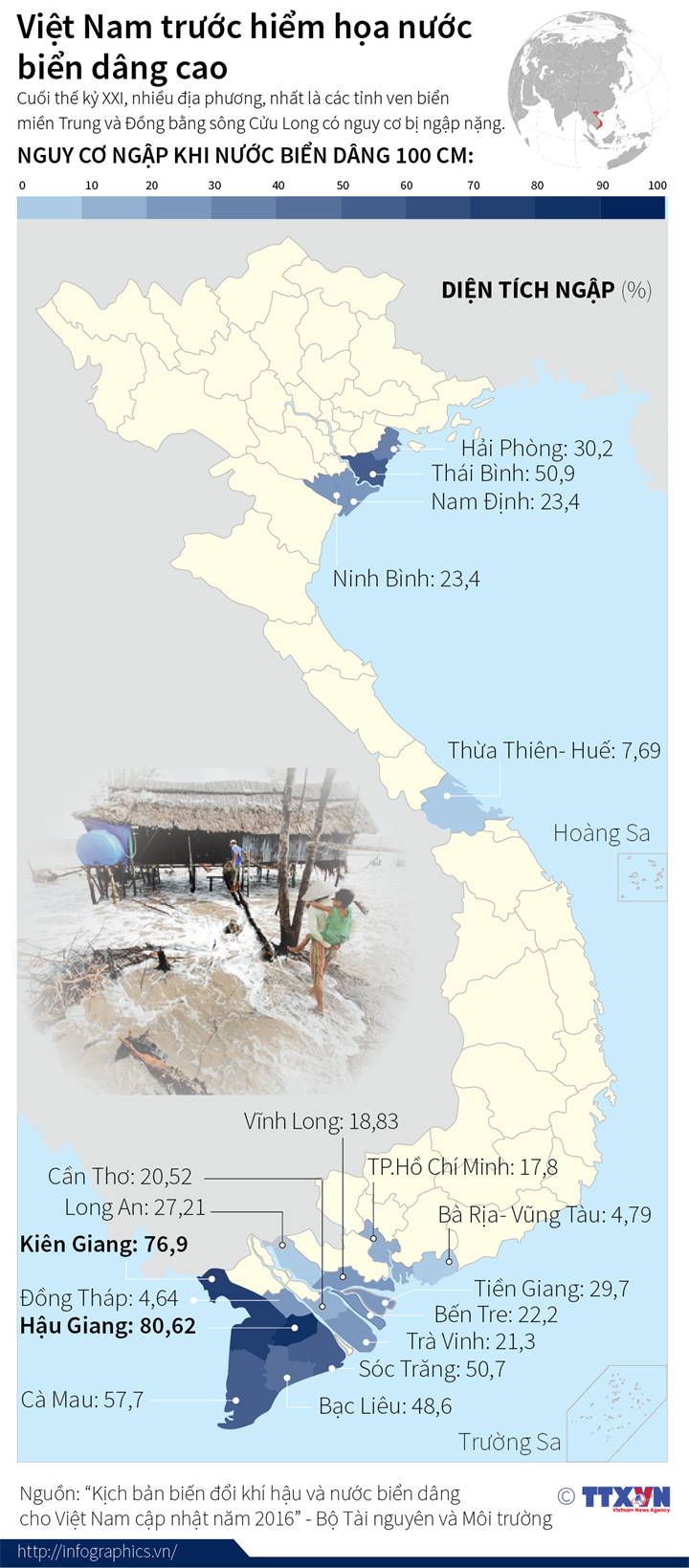 Việt Nam trước hiểm họa nước  biển dâng cao