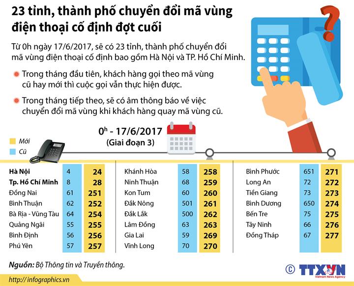 23 tỉnh, thành phố chuyển đổi mã vùng điện thoại cố định đợt cuối