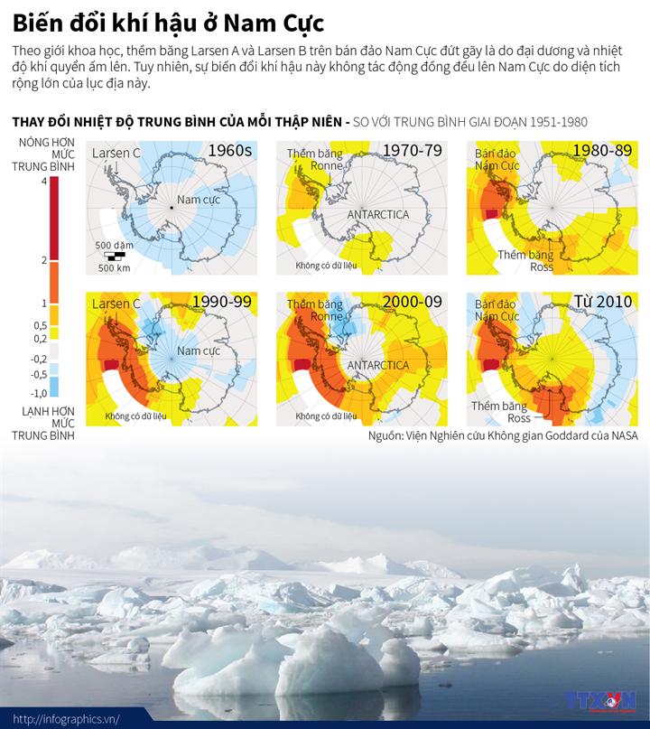 Biến đổi khí hậu ở Nam Cực