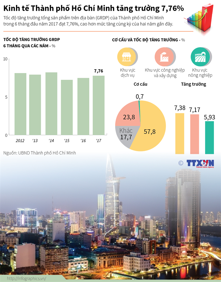 Kinh tế Thành phố Hồ Chí Minh tăng trưởng 7,76%