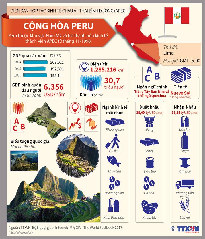 Peru-Nền kinh tế thành viên APEC