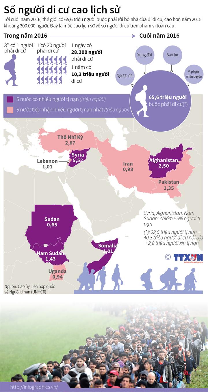 Số người di cư cao lịch sử