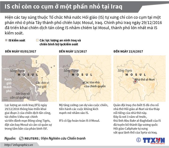 IS chỉ còn co cụm ở một phần nhỏ tại Iraq