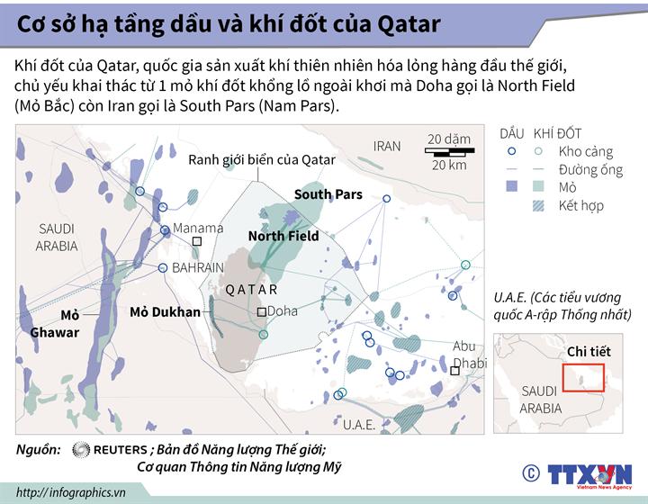 Cơ sở hạ tầng dầu và khí đốt của Qatar
