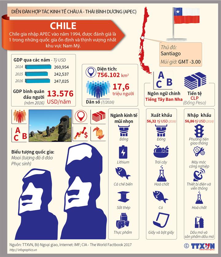 Chile - Nền kinh tế thành viên APEC