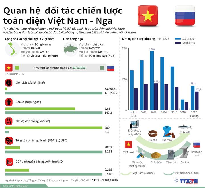 Quan hệ  đối tác chiến lược toàn diện Việt Nam - Nga