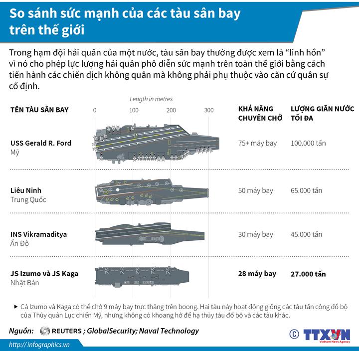 So sánh sức mạnh của các tàu sân bay trên thế giới