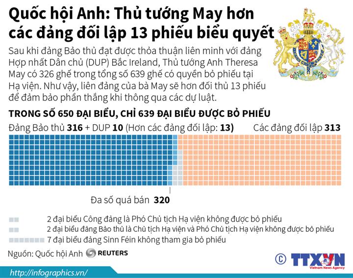 Quốc hội Anh: Thủ tướng May hơn  các đảng đối lập 13 phiếu biểu quyết