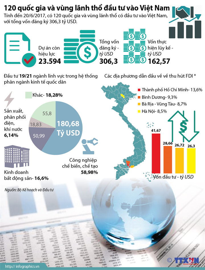 120 quốc gia và vùng lãnh thổ đầu tư vào Việt Nam