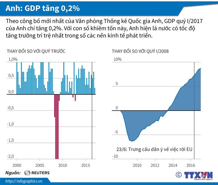 Anh: GDP tăng 0,2%